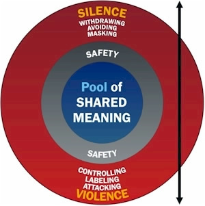 Pool of Shared Meaning